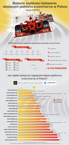Report of loading speed leading e-commerce platforms 2015 (2nd edition)
