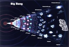 Cosmology Big Bang