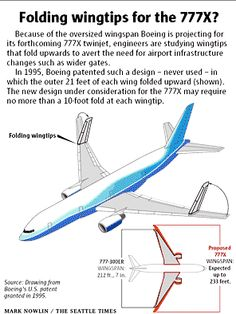 Boeing considers wingtips that fold on its next big jet