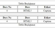 HTML5 Caption Etiketi (4.Ders Tablo Başlığı)