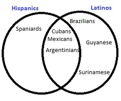 "Although this chart leaves a LOT of nationalities off of it, it simplifies the whole Hispanic vs. Latino issue… There are a total of 19 countries that fit into the middle section and I would also add: Haiti and Belize to the ""Latinos"" side… Spanish Teacher, Spanish Classroom, Hispanic Countries, Spanish Heritage, Hispanic Heritage Month, Beginning Of The School Year, Spanish Language, Real Talk, Teaching"