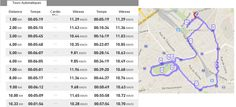 #boostbatignolles les temps de passage au Km sur le Run 2 de 2015