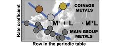 #IJMS: Ligation kinetics as a probe for relativistic effects: Ligation of atomic coinage metal cations with ammonia #MassSpec