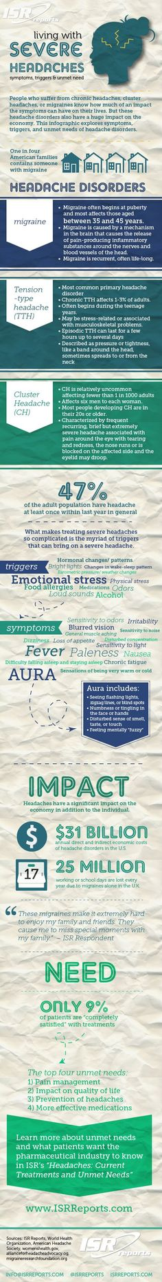 Living with Severe Headaches: Symptoms, Triggers, and Unmet Needs | Visual.ly