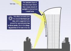 London skyscraper Walkie Talkie which melted cars is fitted with shading | Daily Mail Online
