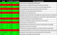 Tabela ações PSI 20 comentadas