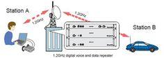 http://www.qsl.net/ik7imo/ik7imo_dv_node.htm Singolo ripetitore  Il ripetitore D-Star opera simili a ripetitori analogici esistenti. Che è un relè semplice che  trasmette e riceve comunicazioni in banda 1.2GHz. https://www.facebook.com/PostazioneInternetMobile http://www.blogtematico.it