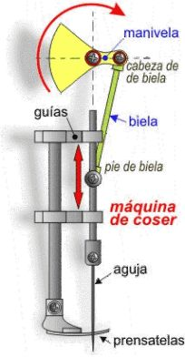 Biela-Manivela / Excéntrica – Biela | TECNOLOGÍA – MECÁNICA Mechanical Design, Mechanical Engineering, Woodworking Jigsaw, Woodworking Tools, Homemade Tools, Diy Tools, Physics Projects, 3d Cnc, Old Sewing Machines