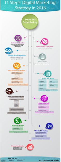 11 steps digital marketing strategy for 2016 [ Infographic ] - Adnan Chaudhry Digital Marketing Strategy, Inbound Marketing, Marketing Logo, Marketing Na Internet, Marketing Website, Mobile Marketing, Marketing Tools, Affiliate Marketing, Online Marketing