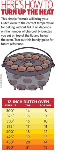 Dutch Oven Cooking - Heres a handy guide for hen you bury your dutch oven, how many charcoal brochettes you need to keep an even temperature.