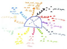 Mind mapping en 1ère au cours de français