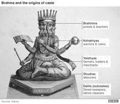 Caste graphic