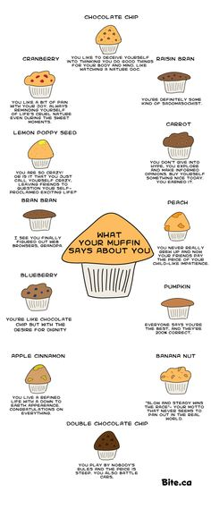 What Your Muffin Says About You