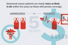 Cancer patients are twice as likely to die if they don't have health coverage.