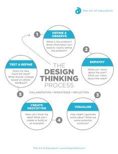 Turn STEM to STEAM with the Design Thinking Process.flow chart of design thinking process Design Thinking Process, Design Process, Design Thinking Workshop, Systems Thinking, Design Web, Logo Design, Creative Design, Type Design, Marketing Trends