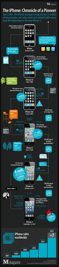 The History of the iPhone: From the Beginnings to the new iPhone 5 [INFOGRAPHIC]