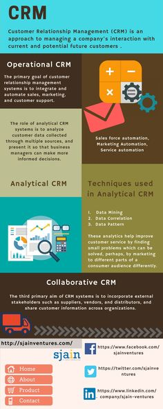 Customer relationship management (CRM) identifies that customers are the core of a business and that an organization's success depends on effectively managing relationships with them. Source(S): http://www.sjainventures.com/