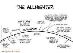 Anatomy of an Allnighter. PHD Comics by Jorge Cham Phd Comics, Procrastination Humor, Humor Grafico, Student Life, Mature Student, Student Memes, Story Of My Life, College Life, College Years