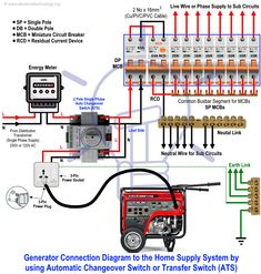 How to Connect a Generator to the Home by using Automatic Changeover Switch or Transfer Switch (ATS) Looking For More Visit The Below Site Emergency Generator, Diy Generator, Portable Generator, Electrical Projects, Electrical Installation, Electrical Engineering, Electrical Circuit Diagram, Electrical Wiring Diagram, Solar Panel Battery