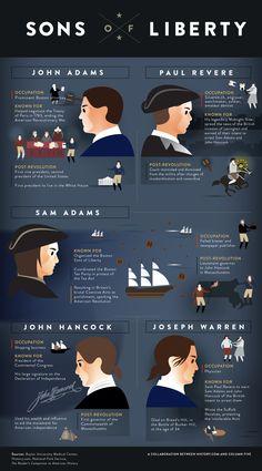 World History Facts American Revolution - josephine History Classroom, History Teachers, Teaching History, British History, History Facts, World History, American History, History Timeline, Funny History