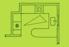 Calculer le triangle de cuisson pour aménager une cuisine