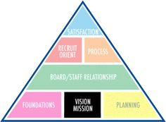 Mission and Vision statement: This pin is quite thorough and organized as it breaks down the building blocks of forming a satisfactory organization.