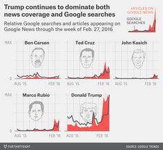Google searches for news in 2016 dominated by Trump.