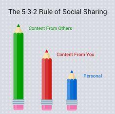 content marketing, social media marketing, social network, contenuti