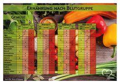 PDF Download Ernährung nach Blutgruppe A