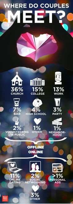 Where do people meet stats #infographic