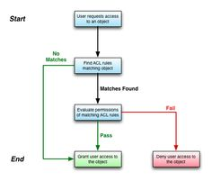 Entity relationship diagram erd example for a computer stores using access servicenow wiki 28 images for feedback click softether vpn image gallery excel query swim diagrams swim flowchart symbols cross ccuart Choice Image