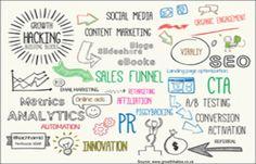 """Growth Hacking Building Blocks [Infographic] [via Marketing Tactics, Content Marketing Strategy, Social Media Marketing, Landing Page Optimization, Ab Testing, Social Media Strategist, Best Digital Marketing Company, Best Tweets, Social Media Engagement"