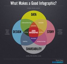 Infographics are visualizations of data that can help audiences quickly grasp complex sets of ideas. The key to a good infographic design is to find interesting and reliable data, then come up with an awesome blueprint and visual story. Inbound Marketing, Marketing Process, Marketing Digital, Content Marketing, Internet Marketing, Online Marketing, Marketing Books, Marketing Tactics, Marketing News