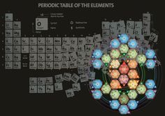 Tetryonic chemistry - revealing the charged quantum geometries of elements, compounds and DNA