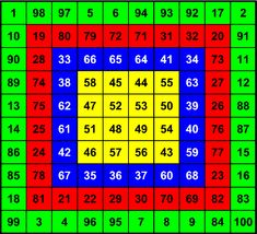 Magic Squares, Periodic Table, Electric Motor, Art, Mental Calculation, Magic, Periodic Table Chart, Periotic Table