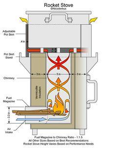 Tech Question Regarding Rocket Stove Design Rocket Stove Design, Diy Rocket Stove, Rocket Mass Heater, Rocket Stoves, Stove Heater, Stove Oven, Jet Stove, Stove Parts, Outdoor Oven