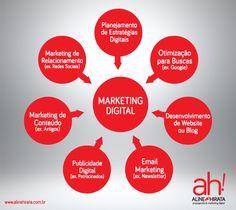 Gráfico do Conjunto do Marketing Digital