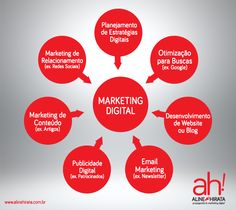 Gráfico do Conjunto do Marketing Digital