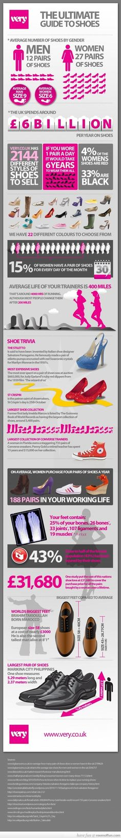 The Ultimate Guide To Shoes - Some Facts And Stats #fashion #shoes