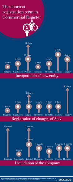 The Shortest Registration Term at Comercial Register - CEE | Infographic - http://bit.ly/1tmAxgf