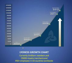 This is how we will get from 3,500,000 Lyoness members to 350,000,000 members by the great year 2020. Perfect vision. How big of a piece do you want? http://www.mylyconet.com/goldcard/
