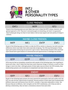 INTJ & Other Personality Types.