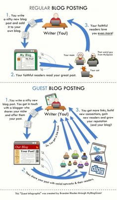 What is a guest post and why does it grow your traffic? A good infographic for beginners. Marketing Software, Internet Marketing, Online Marketing, Marketing Process, Marketing Plan, Content Marketing, Affiliate Marketing, News Blog, Blog Tips