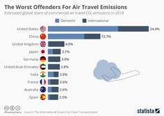 This chart shows the estimated global share of commercial air travel emissions in Economic Problems, Civil Aviation, Mode Of Transport, Air Travel, Carbon Footprint, Economics, Climate Change, United Kingdom, Encouragement