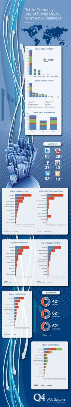 Infographics Public Company Use of Social Media