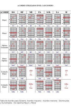 notas de guitarra - Buscar con Google
