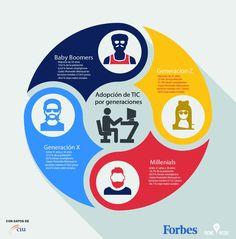 infografia_tic_generaciones-01