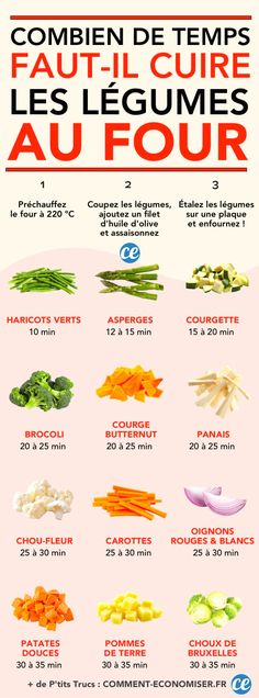 Combien De Temps Faut-il Cuire Les Légumes Au Four ? - Fırın yemekleri - Las recetas más prácticas y fáciles Batch Cooking, Healthy Cooking, Cooking Time, Healthy Food, Gourmet Recipes, Cooking Recipes, Healthy Recipes, Cooking Bread, Vegan Art
