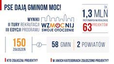 """Jesień przyniesie dobre zmiany w gminie Kępice! Dzięki wsparciu z programu """"WzMOCnij swoje otoczenie"""", lokalna społeczność z Przytocka już niedługo będzie korzystać z miniskateparku. Coraz więcej jednostek samorządu terytorialnego i organizacji pozarządowych bierze udział w organizowanym przez Polskie Sieci Elektroenergetyczne dobrosąsiedzkim programie granatowym """"WzMOCnij swoje otoczenie"""". Wśród laureatów jego trzeciej edycji znalazła się gmina Kępice. […] Źródło Boarding Pass"""