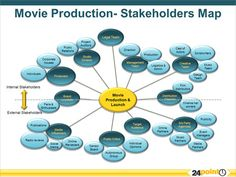 Movie production and launch.  http://www.24point0.com/using-editable-ppt-products/easy-to-download-edit-stakeholders-map-for-powerpoint-presentations/